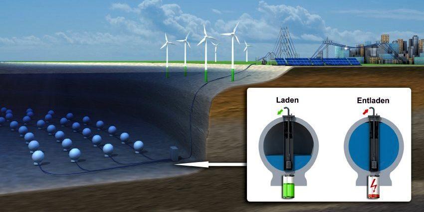 Illustration der Betonkugeln unterhalb eines Offshore-Windparks