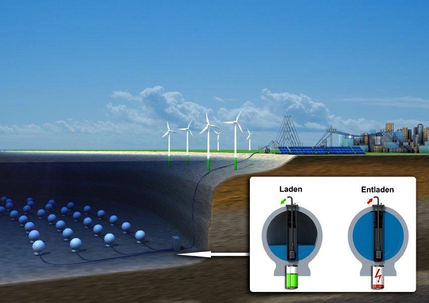 Betonkugeln als Energiespeicher eines Windparks: Demnächst beginnt ein Testlauf im Bodensee. Wir Strom gebraucht, fließt Wasser in die Kugeln und treibt eine Turbine an. Ist Strom übrig, werden die Kugeln wieder leergepumpt.