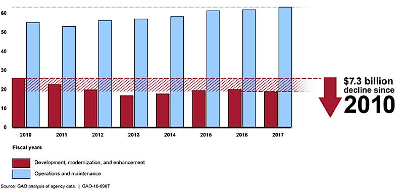 Nur ein Viertel der jährlichen IT-Ausgaben gehen in Entwicklung und Modernisierung, der Großteil wird für die Wartung alter Strukturen aufgewendet.