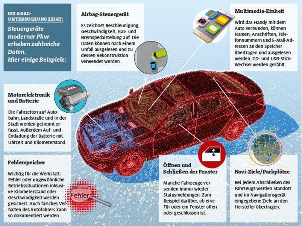 Zahlreiche Bauteile in modernen Autos erheben heutzutage Daten – auch über das Verhalten des Fahrers.