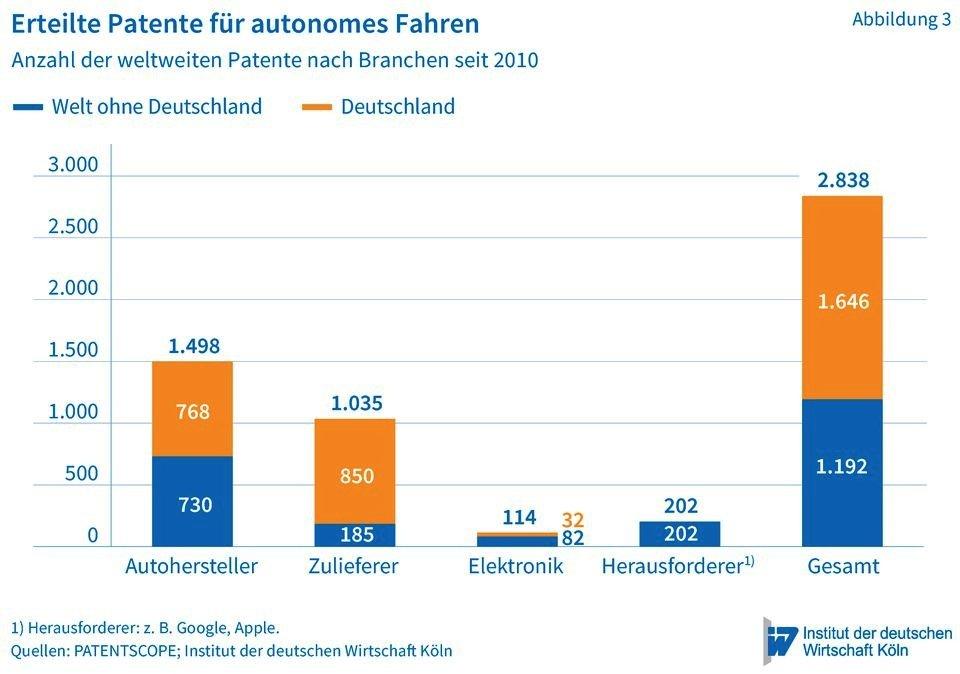 Deutschland, Erfinderland: bei den Patenten fürs autonome Fahren liegt Deutschland weit vorn. 58 Prozent der Erfindungen wurden hierzulande entwickelt.