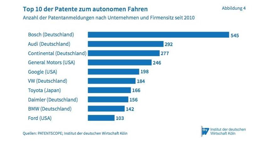 Die mit Abstand meisten Patente stammen von Bosch.
