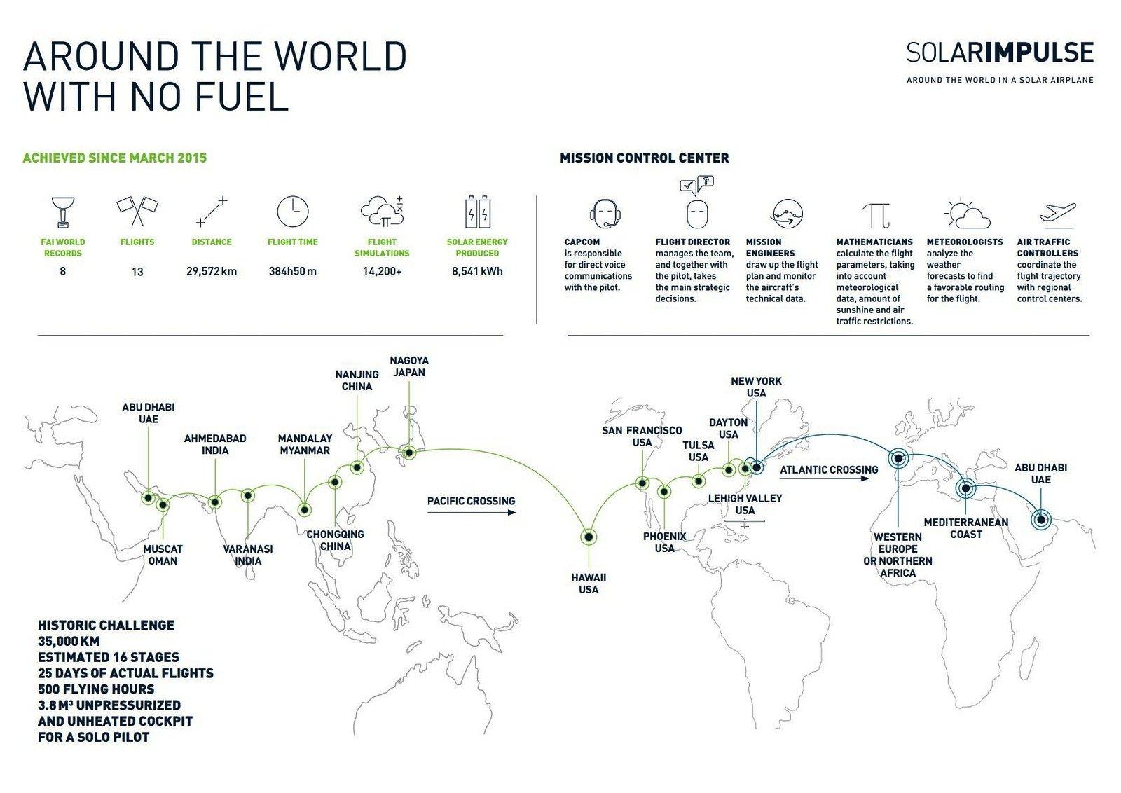 Ihre Weltumrundung mit dem Sonnensegler Solar Impulse 2 haben Bertrand Piccard und André Borschberg in 16 Etappen aufgeteilt. Jetzt haben sie nur noch zwei vor sich.