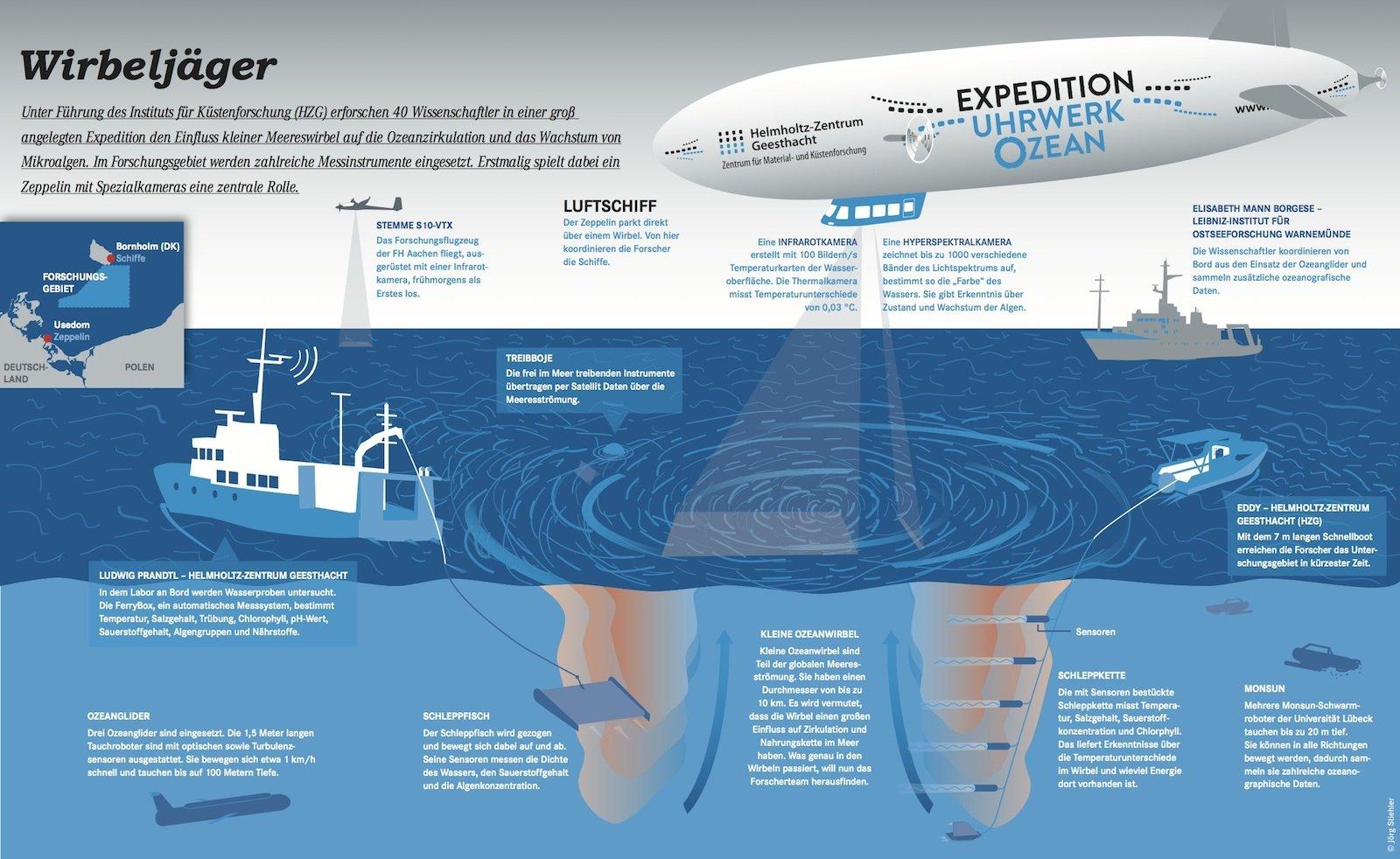 Uhrwerk Ozean: In der groß angelegten Expedition wird u. a. der Einfluss von Meereswirbeln auf die Ozeanzirkulation erforscht. Dabei kommt weltweit erstmalig ein Zeppelin zum Einsatz. Welche Aufgabe er bei der Erforschung hat, erklärt diese Grafik.