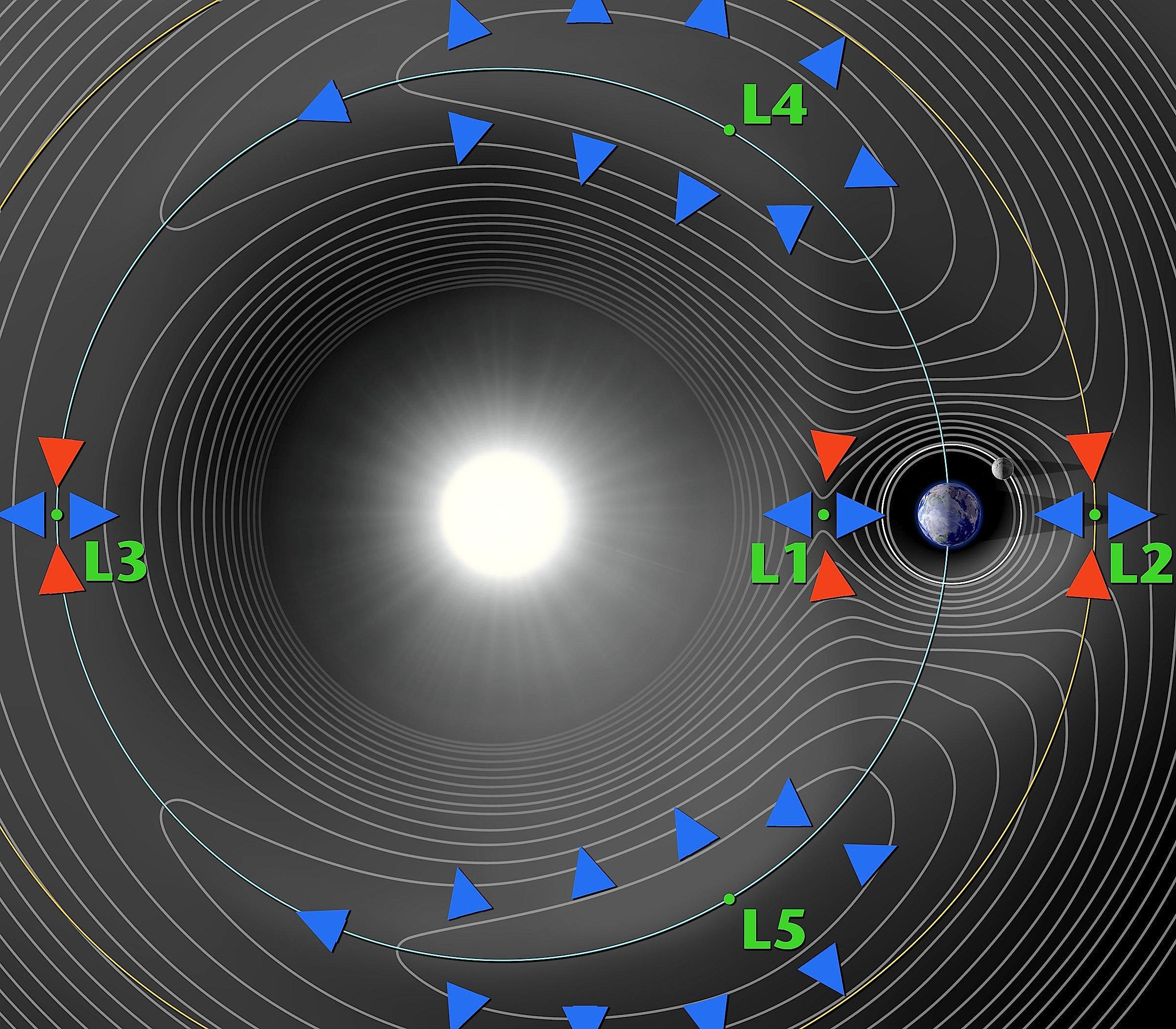 Die Lagrange Punkte L1 bis L5 im Sonne-Erde-System: An den fünf Punkten sind die Gravitation von Sonne und Erde im Gleichgewicht. Diese Punkte gibt es auch zwischen Erde und Mond. Auf einem dieser Punkte könnte eine Europäische Raumstation sicher positioniert werden.