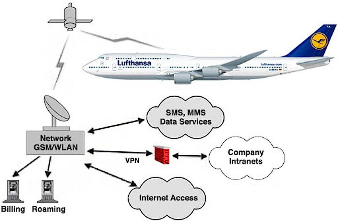 Die Flugzeuge bauen während des Fluges eine Verbindung zu Satelliten auf, die die Internetverbindung zur Erde herstellen.