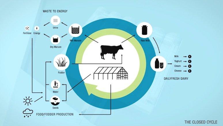 Der ungewöhnliche Bauernhof wird nicht nur Frischmilch und Joghurt produzieren, sondern in einem Recycling-Kreislauf nahezu autark existieren.