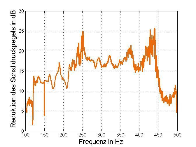 Reduktion des Schalldruckpegels im Inneren des aktiven Fensters.