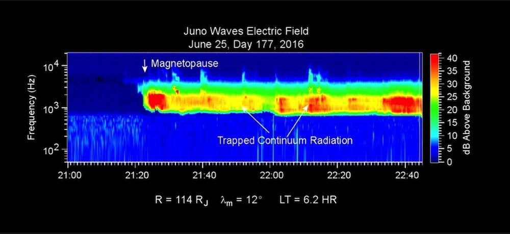 Datenaufzeichnungen vom Eintritt der Raumsonde Juno in das Magnetfeld von Jupiter.