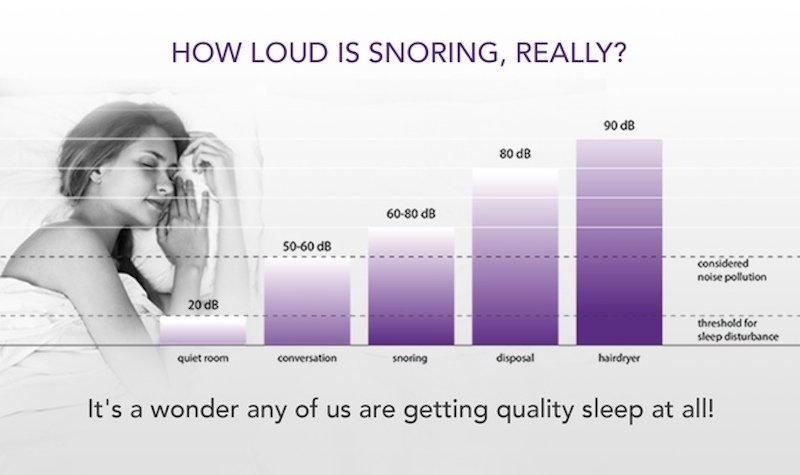 Schnarchen ist so laut, dass es laut Grafik als Lärmverschmutzung einzustufen ist.