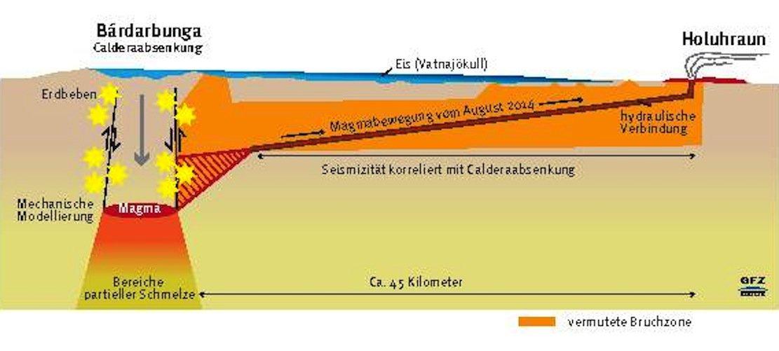 Das Magma desVulkans Bárdarbunga auf Island schoss nicht sofort in die Höhe, sondern floss 45 km weit zu Seite. Das war ein Glück: Denn über demBárdarbunga liegt der bis zu 900 m starke Vatnajökull-Gletscher. Wäre dort das Magma ausgetreten, wäre riesige Wassermengen entstanden und Staubwolken in die Atmosphäre aufgestiegen.
