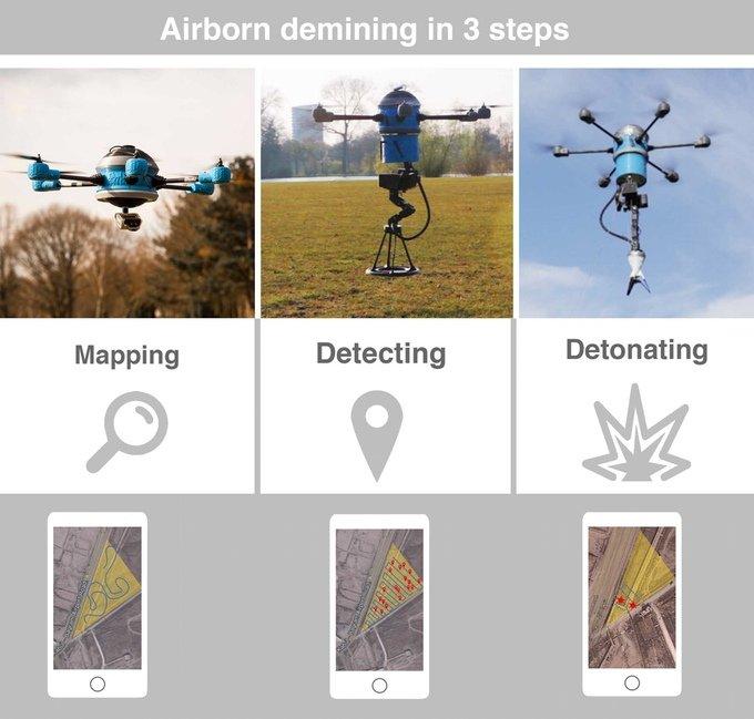 Die Beseitigung der Landminen geschieht in drei Schritten. Zunächst wird das Gelände kartiert, dann werden die im Boden befindlichen Minen detektiert. Im dritten Schritt werden sie kontrolliert gesprengt.