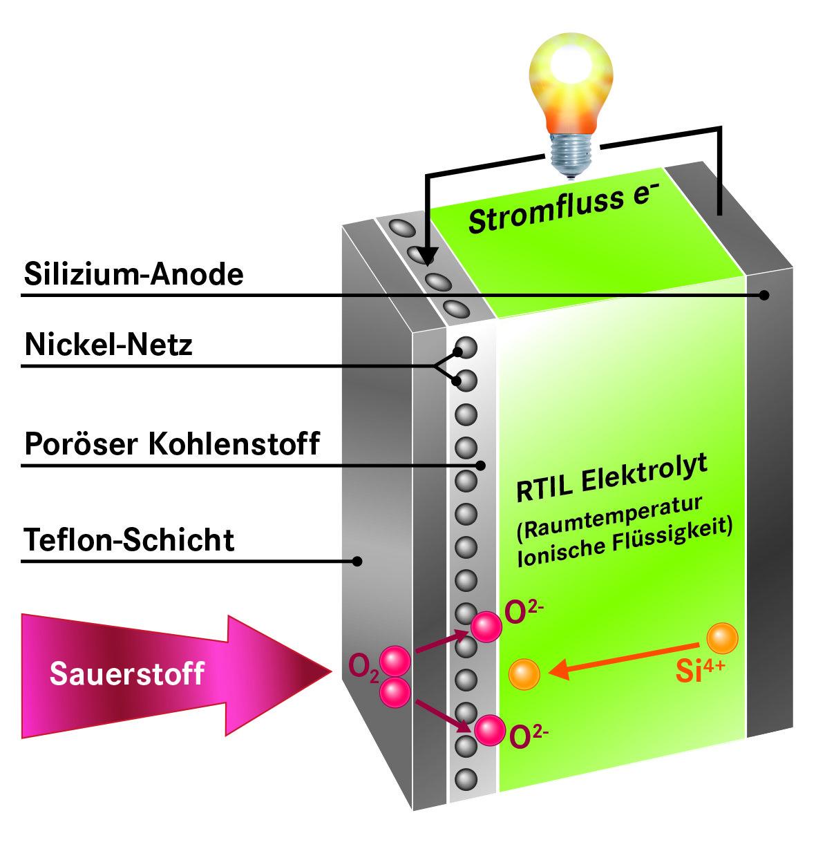Schematischer Aufbau einer Silizium-Luft-Batterie.