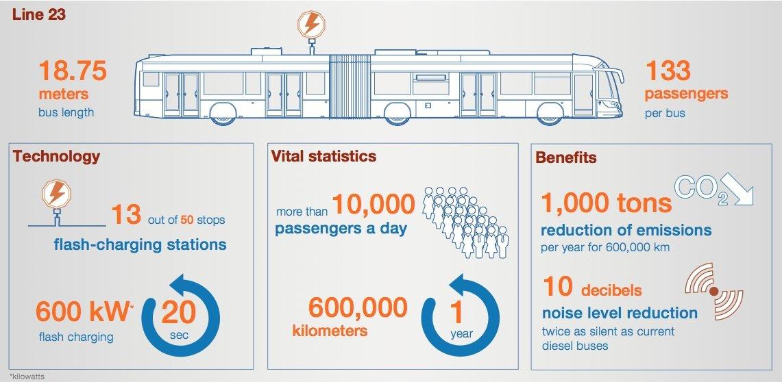 Auf einen Blick: Wichtige Zahlen und Daten zum TOSA-Bus
