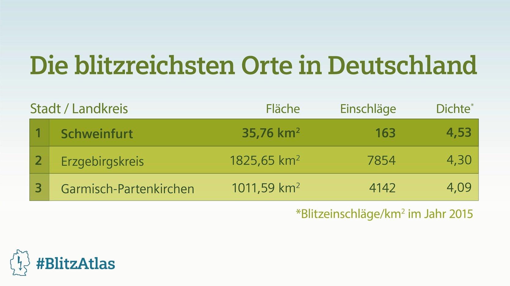 Die meisten Blitze gab es im vergangenen Jahr in Schweinfurt, im Erzgebirge und in Garmisch-Partenkirchen.