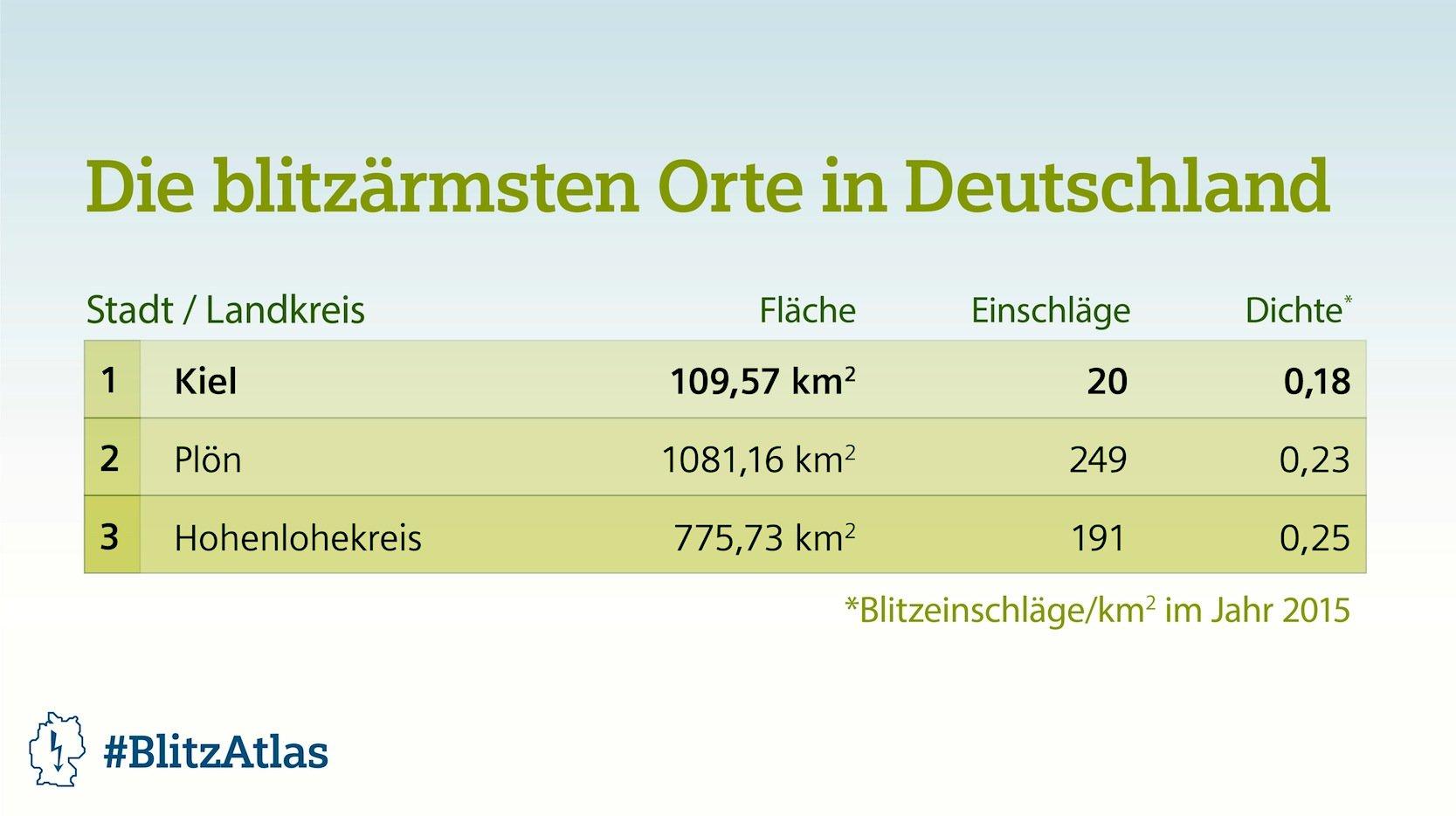 Die wenigsten Blitze gab es 2015 in Kiel, in Plön und im Kreis Hohenlohe.