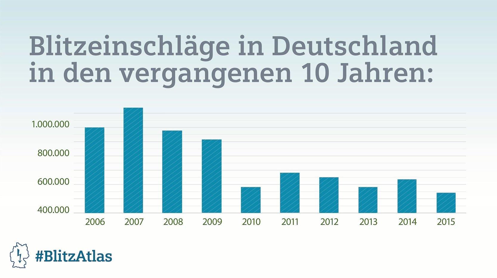 Die Zahl der Blitze ist in den vergangenen zehn Jahren stark rückläufig. Den Höhepunkt gab es 2007.
