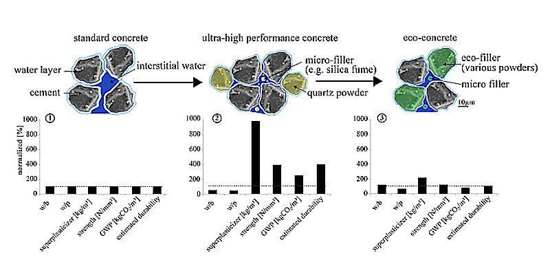 Weniger Wasser, dafür Mikrofüller und Fließmittel: So lässt sich einextrem harter, widerstandfähiger Beton mit sehr geringem Wasser/Bindemittel-Verhältnis erzeugen.