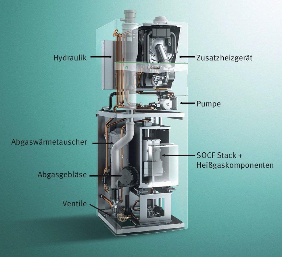 Aufbau des aktuellen XellPower BZ-Heizgeräts: Unten sitzt das Brennstoffzellensystem mit Nebenaggregaten, oben das Gasbrennwert-Zusatzheizgerät. Dass Kompaktgerät für den Heizungskeller von Ein- und Zweifamilienhäuser wiegt rund 150 kg.