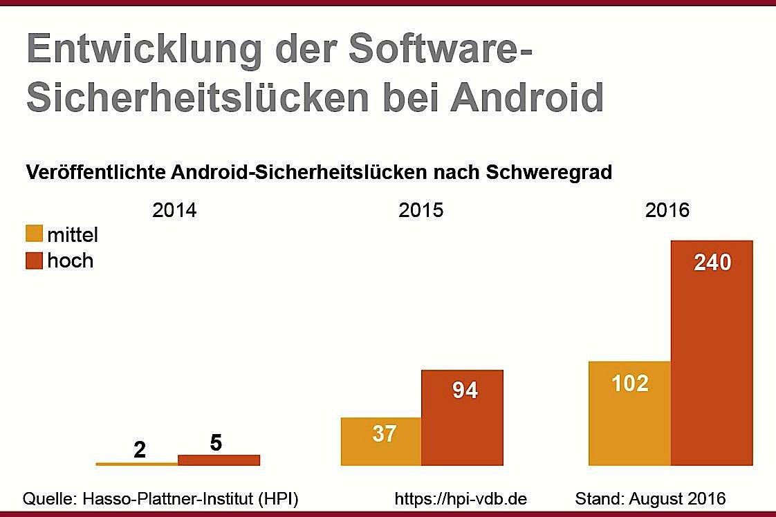 Die Anzahl der Sicherheitslücken von Android-Systemen hat in diesem Jahr einen neuen Höchststand erreicht. 2014 wurden nur 7 Sicherheitslücken bekannt, nun sind es alleine bis August fast 350 Schwachstellen. Mit ganz offenbar stark steigender Tendenz.