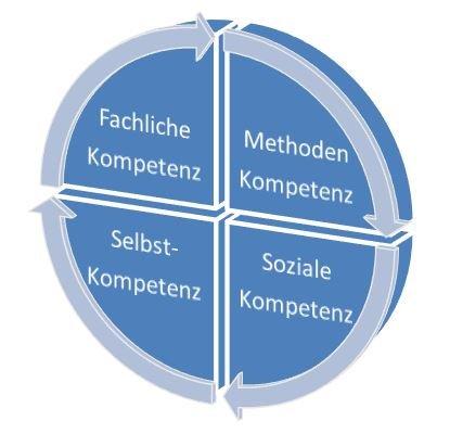 Das Kompetenzrad