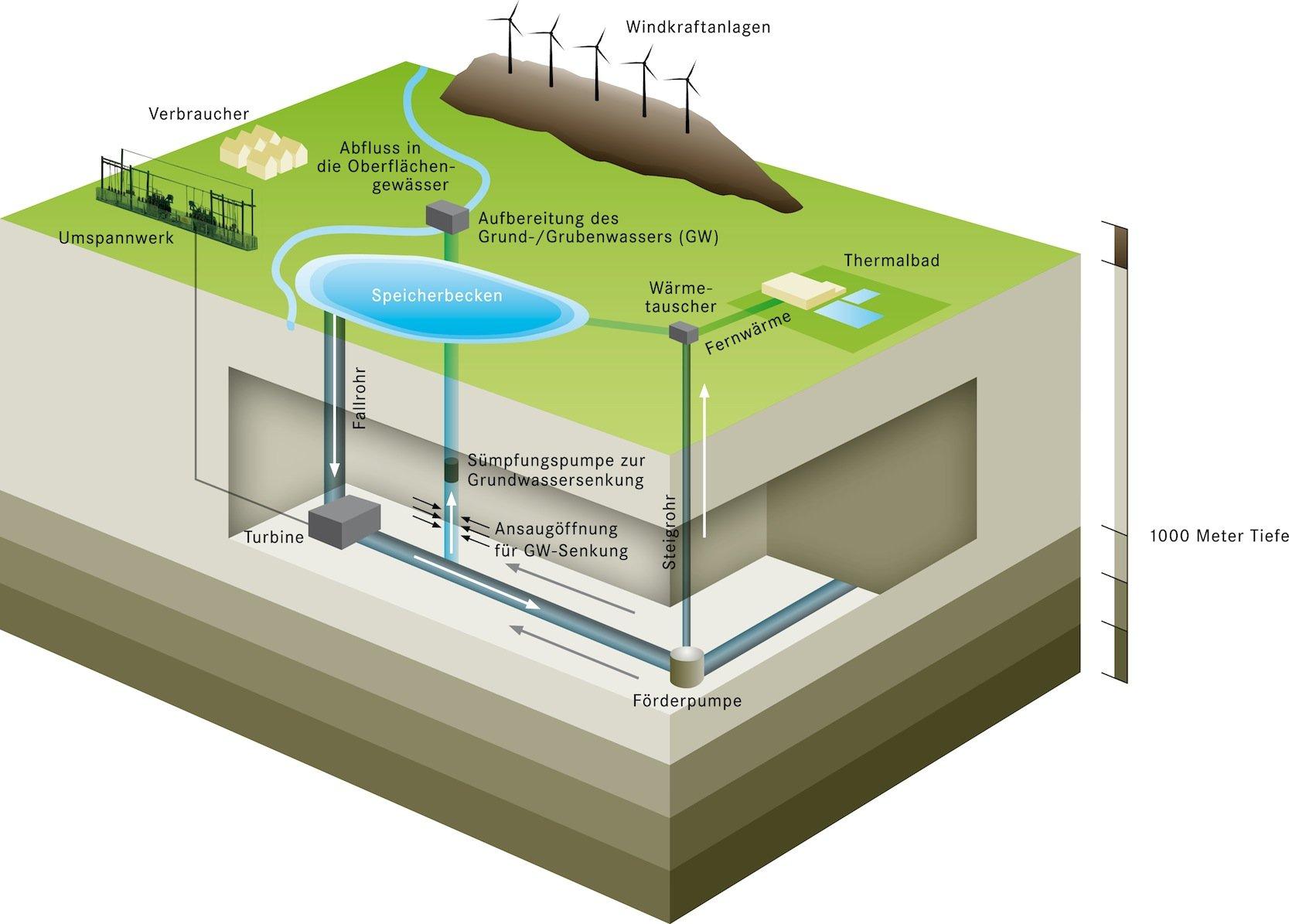 Unter dem ruhrgebiet entsteht ein riesiger energiespeicher for Ingenieur bergbau