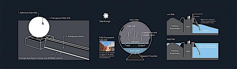 Skizze zur Funktionsweise von Clear Orb.