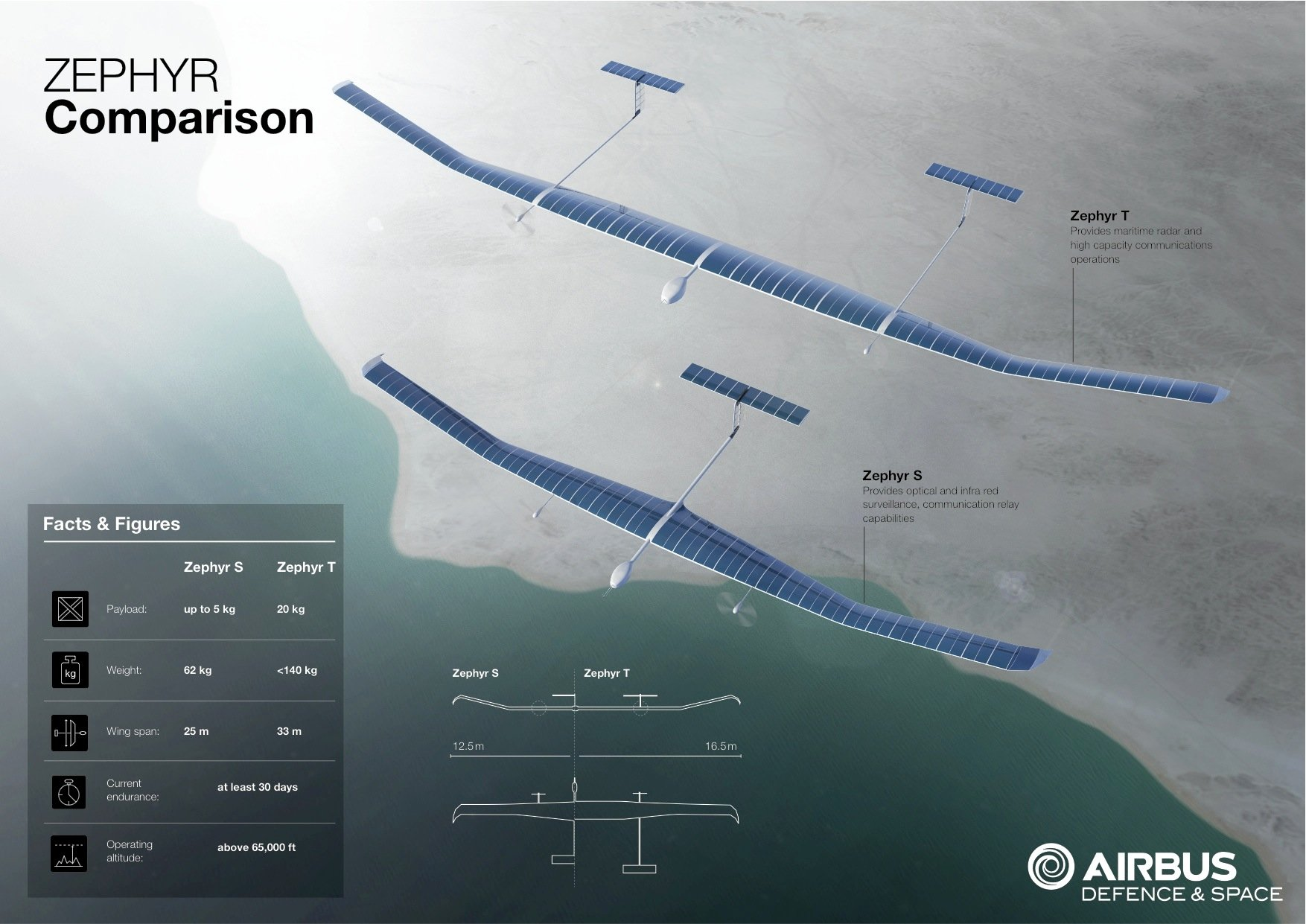 Die Drohne Zephyr S hat eine Spannweite von 25 m. In der Entwicklung ist die noch größere Drohne Zephyr T mit zwei Rümpfen und einer Spannweite von 33 m. Die Tragflächen sind komplett mit Solarzellen bedeckt.