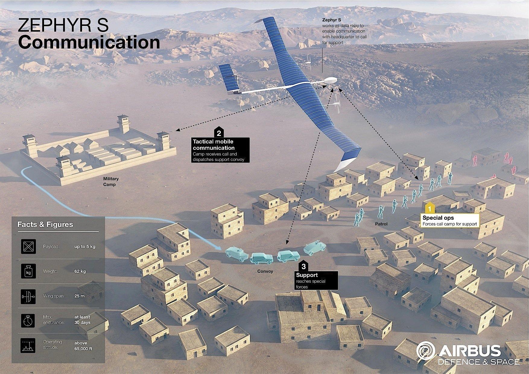 Besonders für Militärs interessant: Die Zephyr-Dronen können lokale Kommunikationsnetze aufbauen und damit die Truppen in Konfliktfällen unterstützen. Zudem können sie Informationen aus der Luft sammeln.