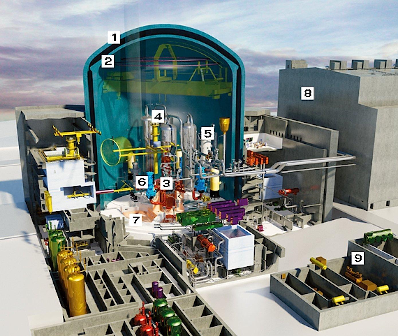 Das ERP-Reaktorgebäude besteht aus einem doppelschaligen Containment: einer inneren Hülle aus vorgespanntem Beton (2) und einer äußeren Stahlbetonhülle (1). Es umschließt das Hauptkühlmittelsystem mit dem Reaktordruckbehälter (3), den Dampferzeugern (4), dem Druckhalter (5) und den Hauptkühlmittelpumpen (6) als wichtigsten Komponenten. Innerhalb des Containments gibt es eine spezielle Ausbreitungsfläche (7), auf der bei einem extrem unwahrscheinlichen Kernschmelzunfall die Schmelze aufgefangen und gekühlt würde.