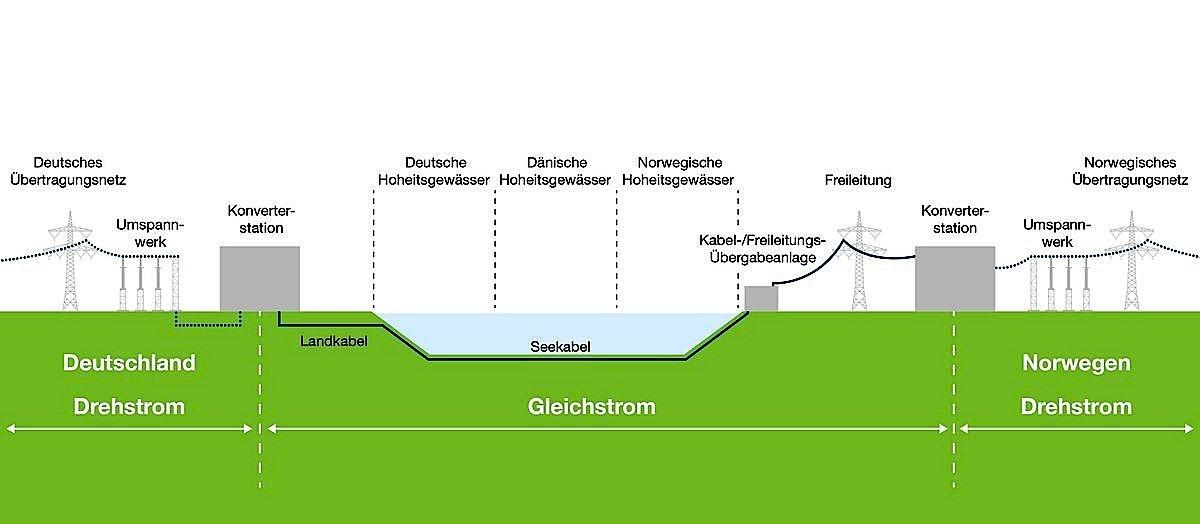 Die Energie zwischen Norwegen und Deutschland wird als Gleichstrom übertragen.