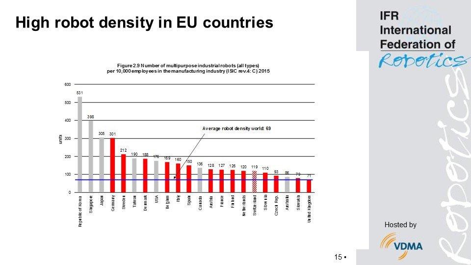Grafik Roboterdichte in der EU: Mehr als 65 % der Länder mit einer überdurchschnittlichen Anzahl von Industrie-Robotern pro 10.000 Arbeitnehmer stammen aus der EU.