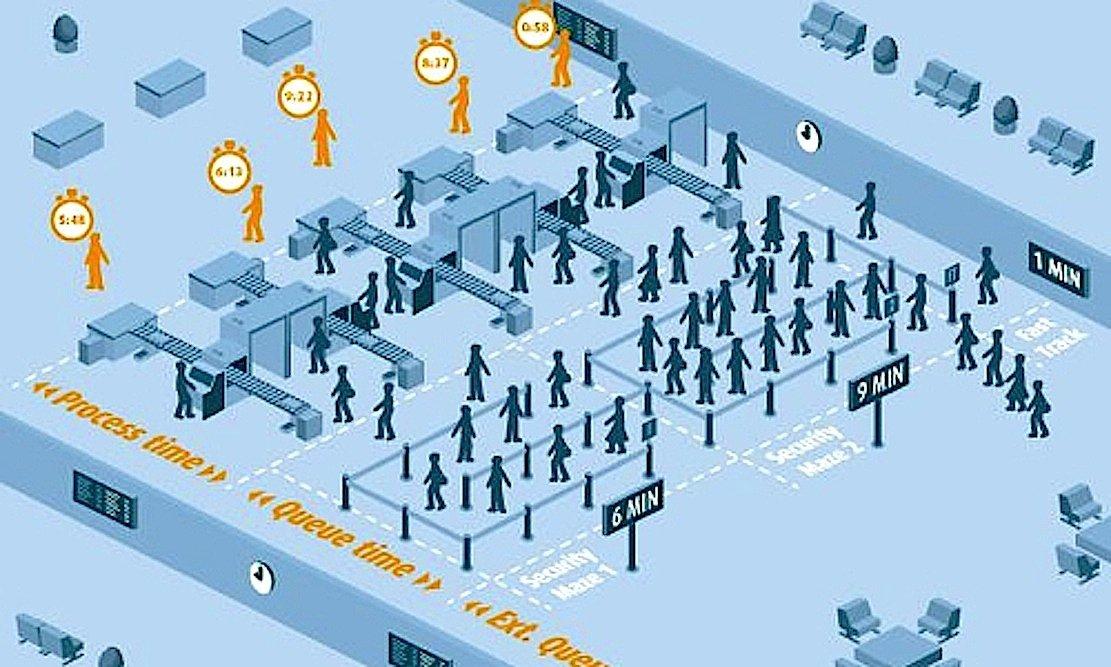 Durch die Anzeige von Wartezeiten können die Passagierströme bessere geführt und die Auslastung der Gates und Sicherheitsüberprüfungen gesteigert werden. Der Flughafen Genf hat die Wartezeiten dadurch halbieren können.