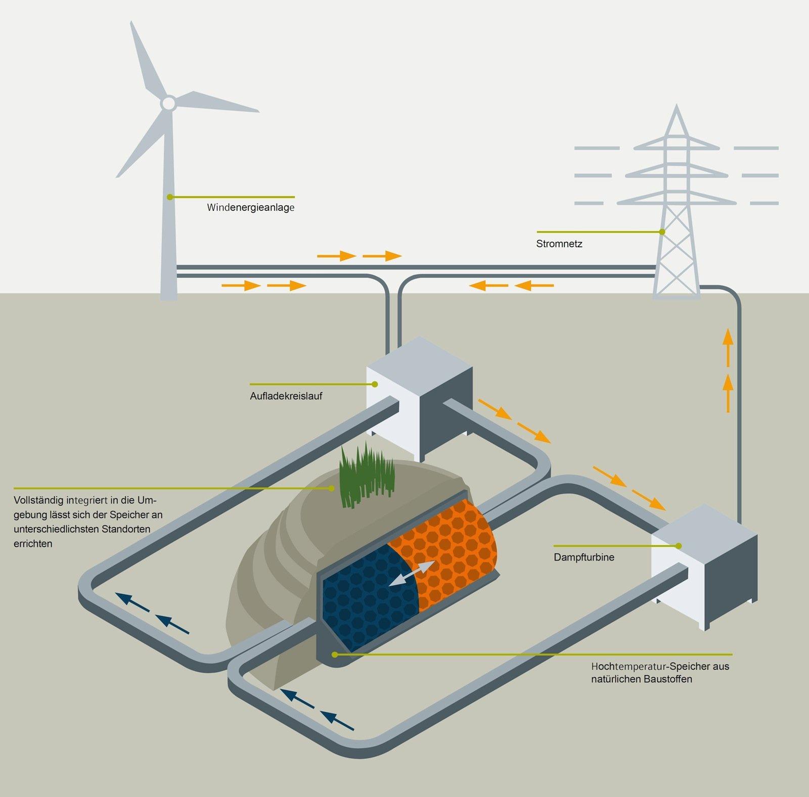Der in Hamburg entwickelte thermische Speicher für Windenergie ist ein Gemeinschaftsprojekt von Siemens, Hamburg Energie und der TUHH. Das Bundesministerium für Wirtschaft und Energie fördert die Forschung.