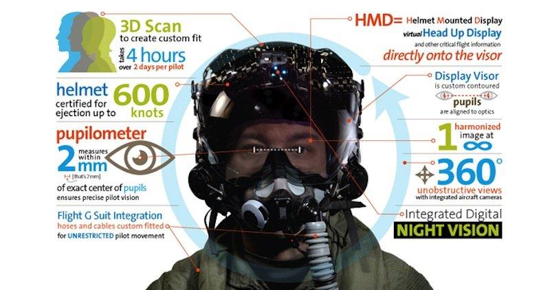 Die wichtigsten Informationen zum F35-Gen-III-Helm.