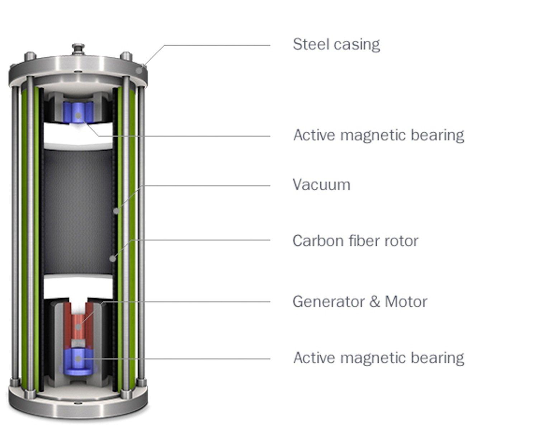 Funktionsweise des Schwungrads: Ein Rotor aus Kohlenstofffasern beschleunigt auf 45.000 Umdrehungen pro Minute. Beim Abbremsen gewinnt das System Energie zurück.