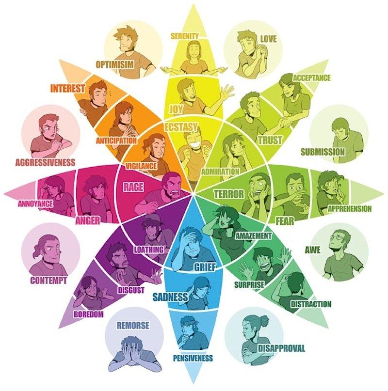 Der emotionale Fitness-Tracker soll in der Lage sein, 32 verschiedene Parameter zu erfassen.