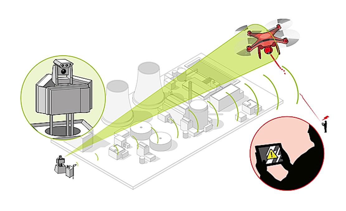 Airbus hat ein Drohnenabwehrsystem entwickelt, das die Verbindung zwischen Drohne und Pilot kappt. Anschließend wird die Drohne von Sicherheitskräften gesteuert und zum Landen gebracht.