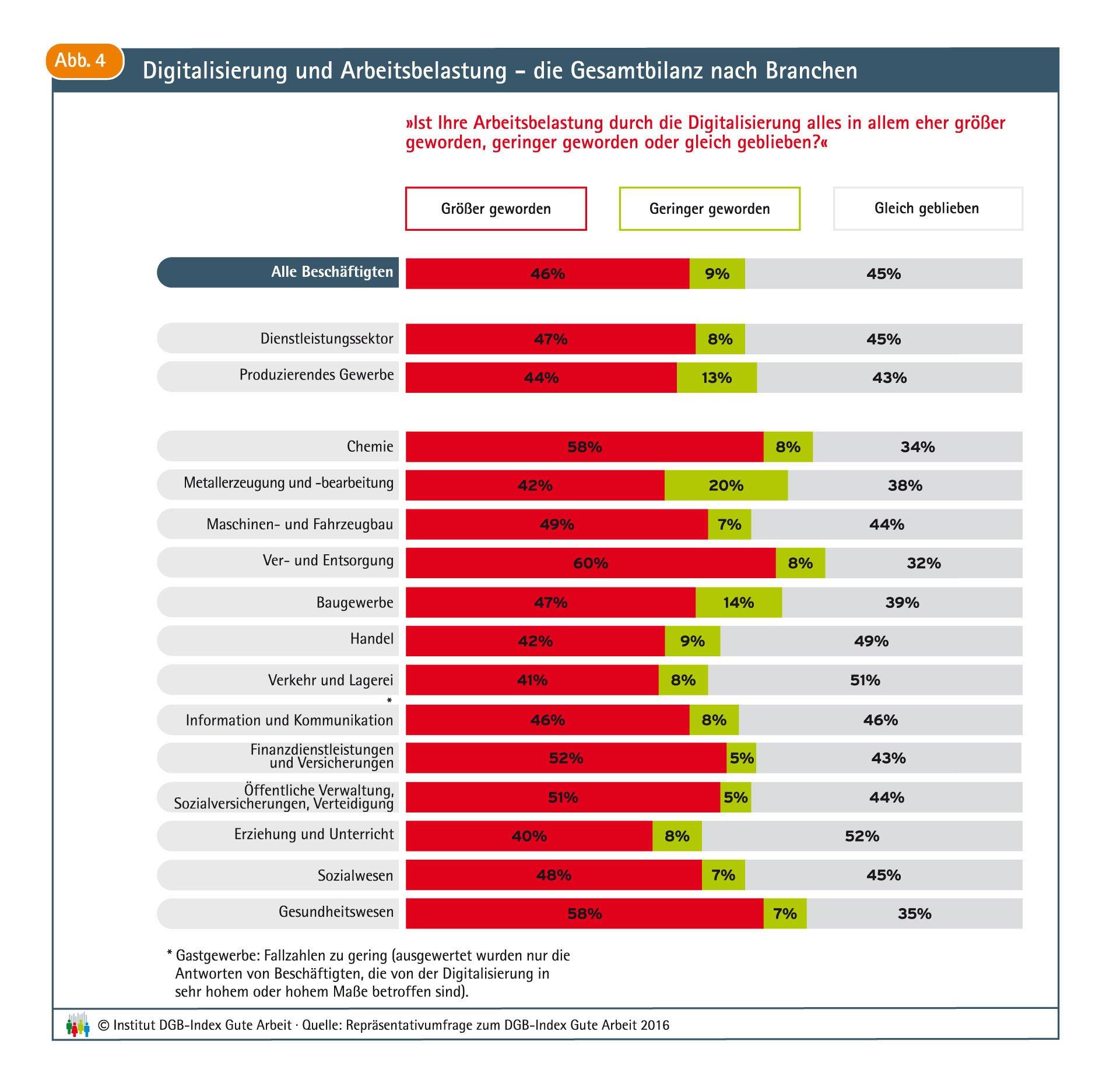 In allen aufgeführten Branchen wird die Digitalisierung eher als Mehrbelastung empfunden.