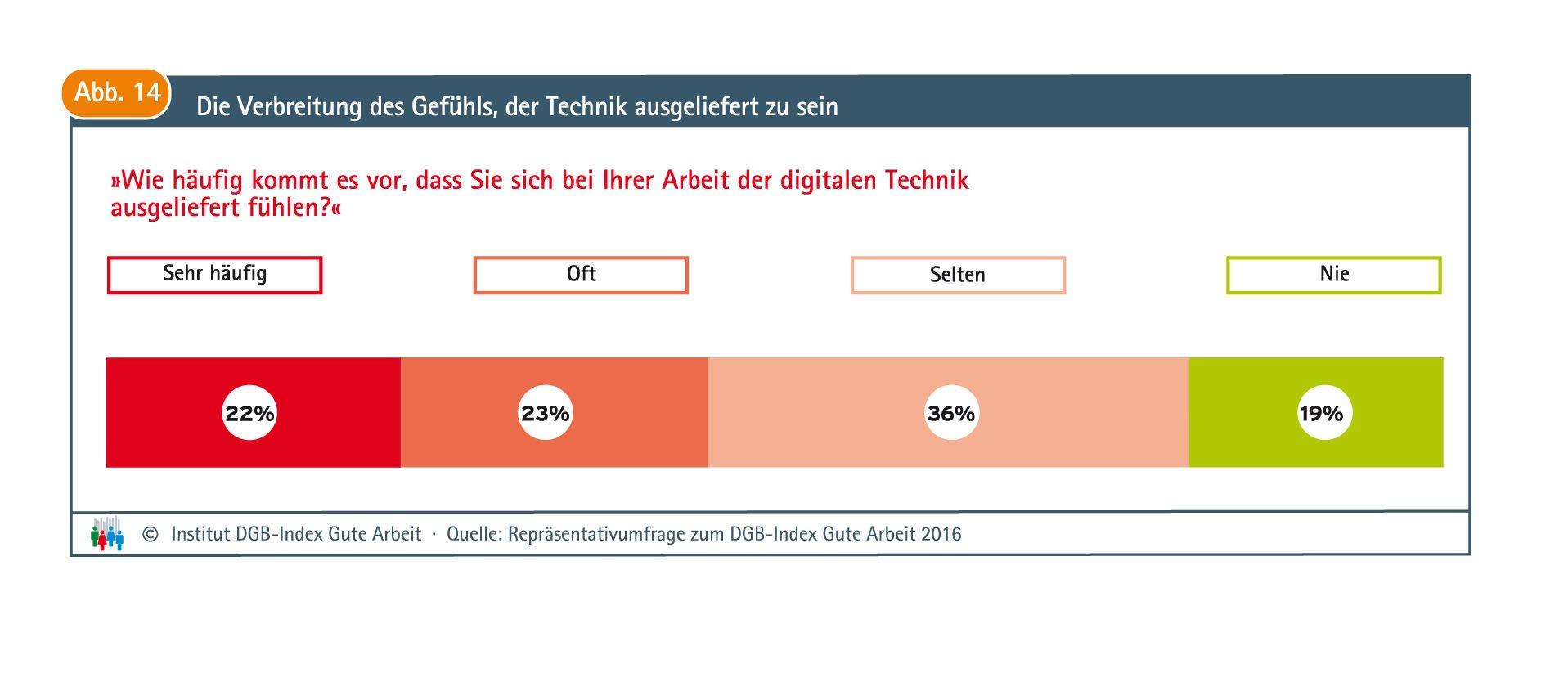 45 % der Befragten fühlen sich sehr häufig oder oft der digitalen Technik am Arbeitsplatz ausgeliefert.