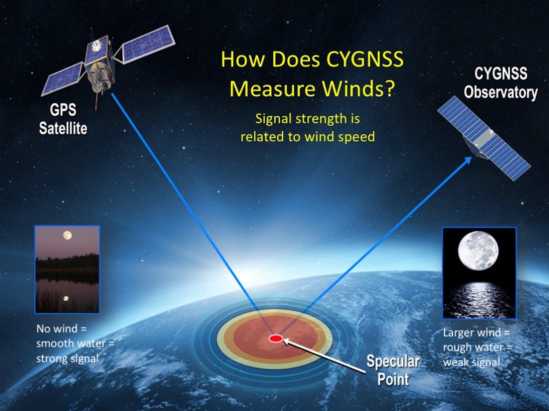 Die Satelliten senden GPS-Signale auf die Wasseroberfläche und analysieren die Reflektion. Je rauer die Wasseroberfläche, desto schwächer das Signal. Und je rauer die Wasseroberfläche, desto stärker der Wind.