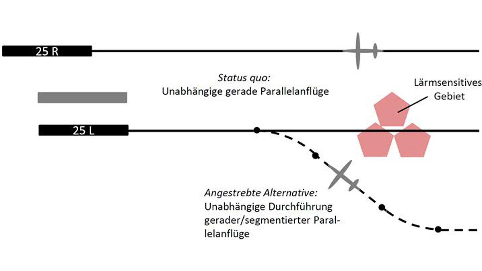 In verkehrsarmen Randzeiten können Flugzeuge um dicht besiedelte Siedlungsschwerpunkte herum fliegen. Das DLR untersucht, wie auch zu Hauptverkehrszeiten alternative Routen genutzt werden können, um weniger Anwohner zu belasten.