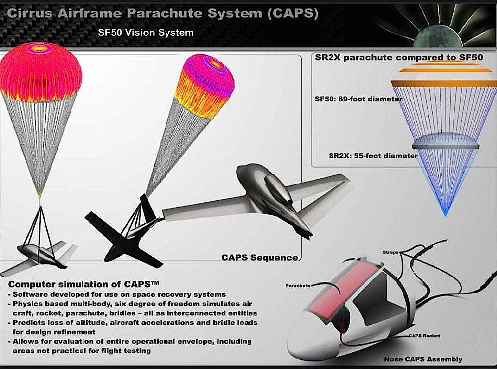 So funktioniert das Fallschirm-Sicherheitssystem von Cirrus Aircraft.