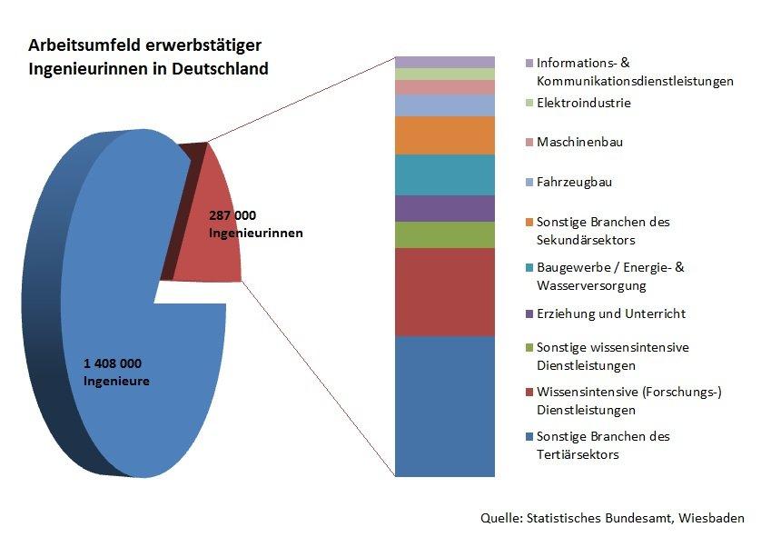 Arbeitsumfeld erwerbstätiger Ingenieurinnen in Deutschland
