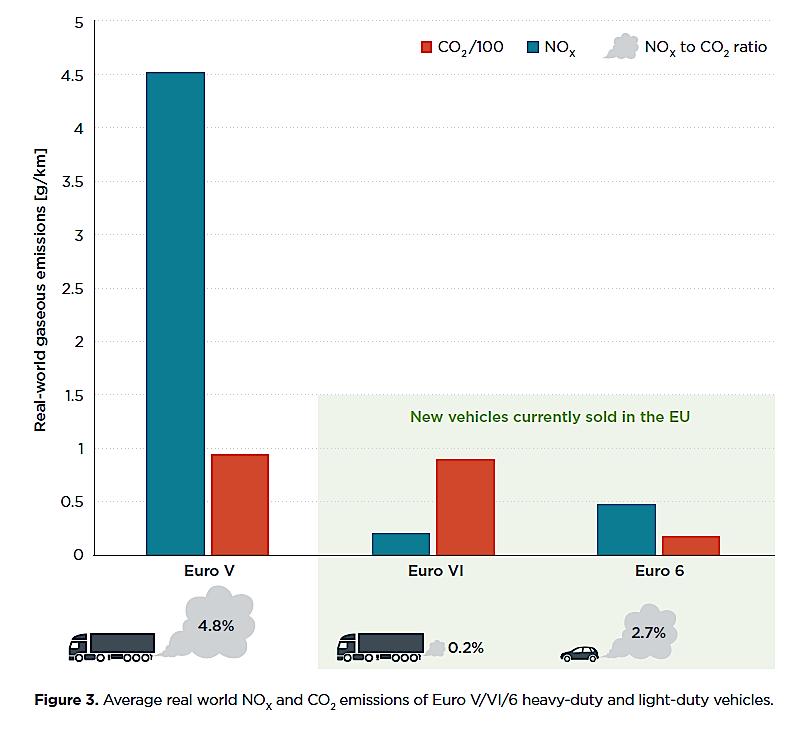 Moderne Lkw stoßen im Schnitt nur 210 mg NOx pro Kilometer aus, Pkw mit Euro-6-Zulassung dagegen mehr als 500 mg (blaue Säulen).