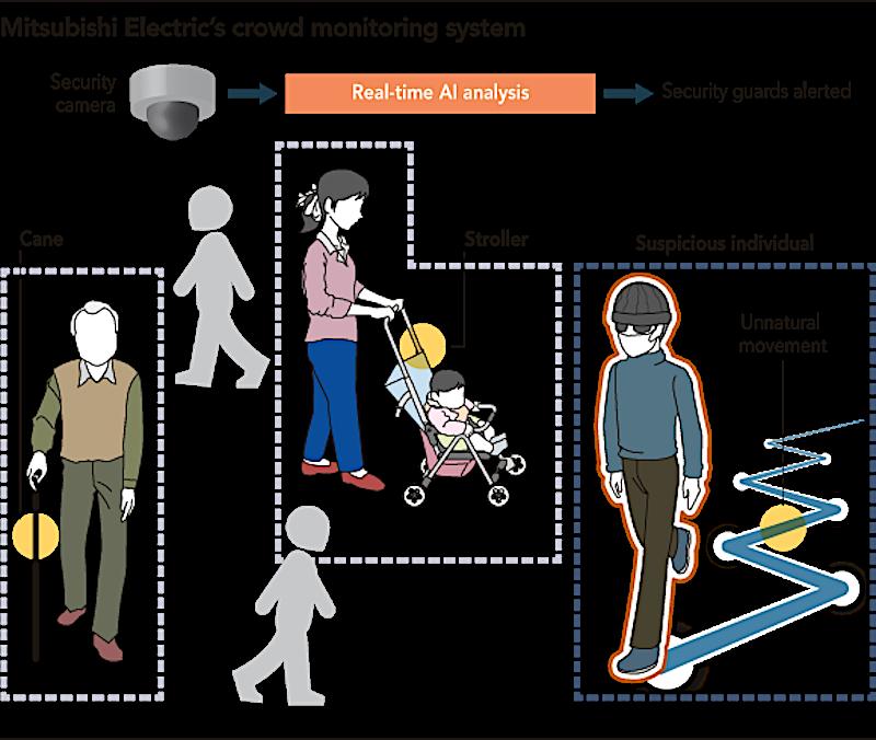 Das Monitoring-System von Mitsubishi kann aus Menschenmengen bestimmte Personen herausfiltern, beispielsweise diejenigen, die sich auffällig bewegen. Oder Gegenstände wie einen Stock oder Benzinkanister bei sich tragen.