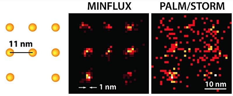 Mit dem MinFlux-Mikroskop können Wissenschaftler erstmals Moleküle optisch voneinander unterscheiden, die nur wenige Nanometer voneinander entfernt sind (links). Während Palm/Storm bei gleicher Molekül-Helligkeit nur ein diffuses Bild liefern kann (rechts, hier in einer Simulation unter idealen technischen Bedingungen), ist die Anordnung der Moleküle mit dem praktisch realisierten MinFlux-Mikroskop (Mitte) klar zu erkennen.