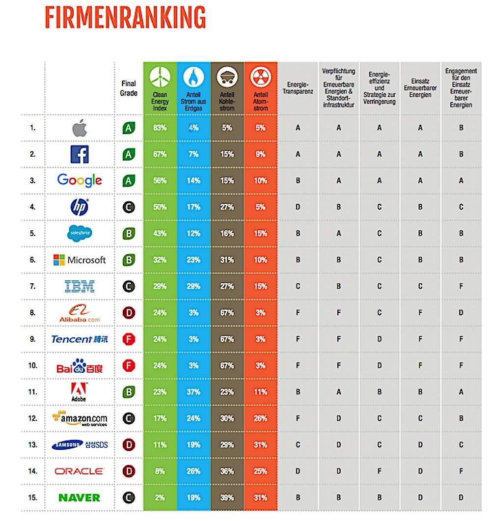 Ausschlaggebend für das Firmenranking ist der Clean Energy Index. Dieser zeigt den prozentualen Anteil der Erneuerbaren Energien am geschätzten Energiebedarf der ausgewerteten Anlagen.