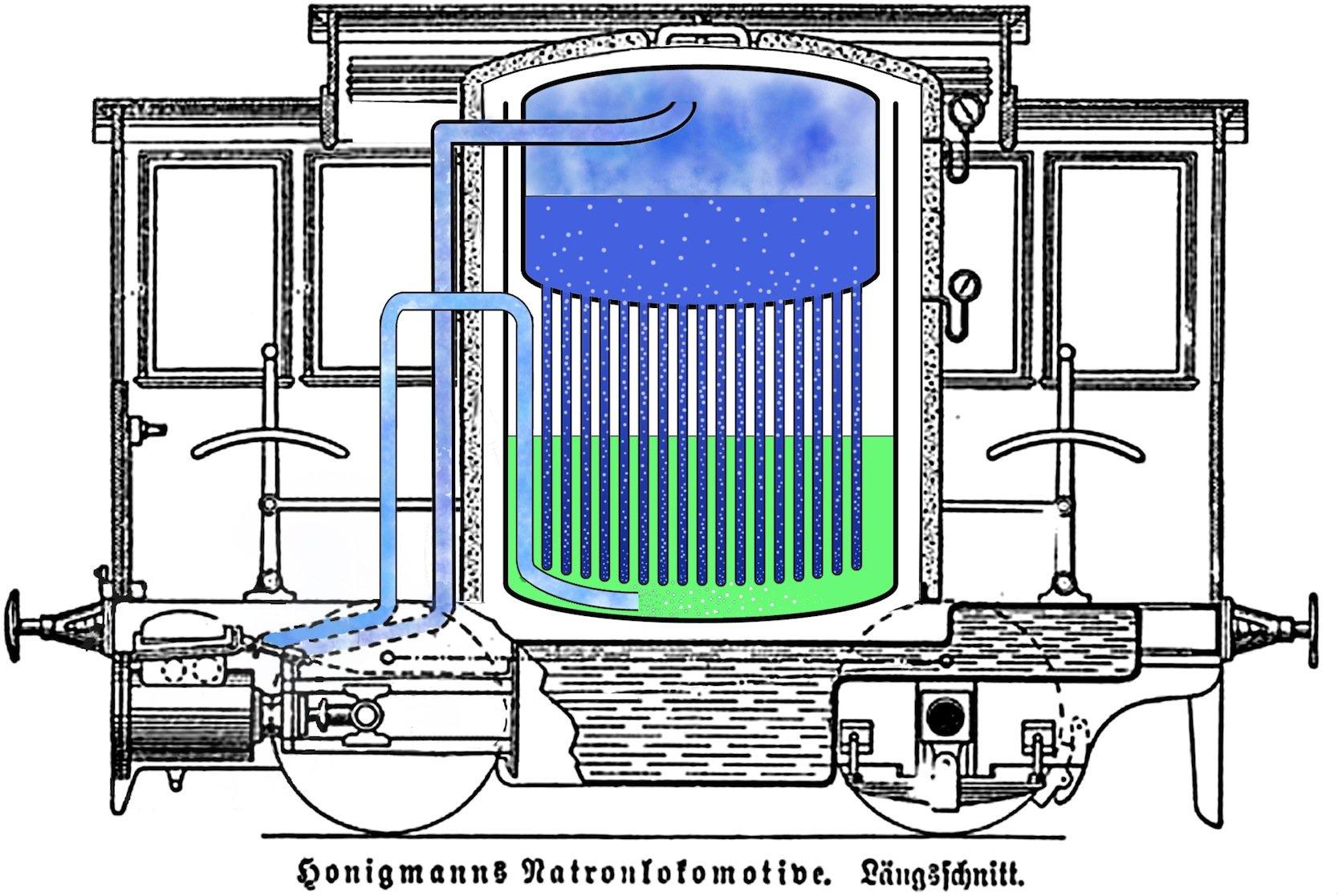1883 meldete der Ingenieur Moritz Honigmann seine feuerlose Dampflok zum Patent an. Durch das Einleiten von Wasserdampf in konzentrierte Natronlauge wurde starke Wärme frei, die Honigmann nutzte um heißen Dampf für den Antrieb zu erzeugen.