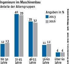 Anstieg: In den vergangenen drei Jahren hat der Maschinen- und Anlagenbauer mehr junge Ingenieure eingestellt.